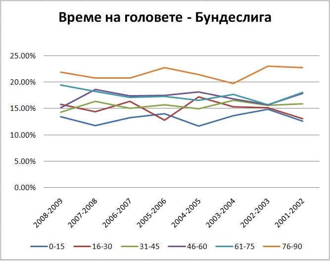 Време на головете Бундеслига графика 3