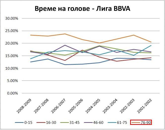 Време на головете Лига BBVA графика 2