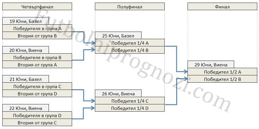 Графика Директни елиминации за Евро 08